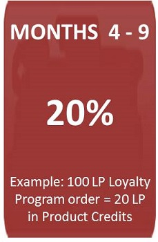 4Life Monthly Loyalty order